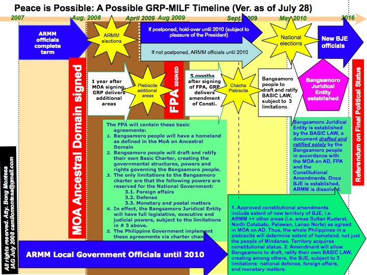 "Peace"" is possible: GRP-MILF timeline"