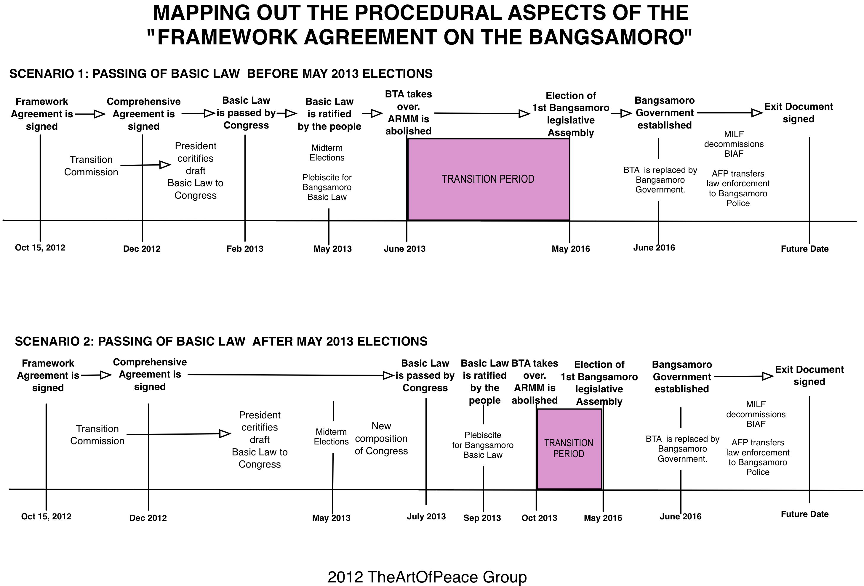 Mapping Out The Framework Agreement On The Bangsamoro Mindanao
