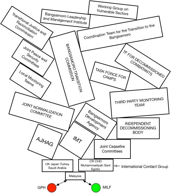 GPH MILF Structure